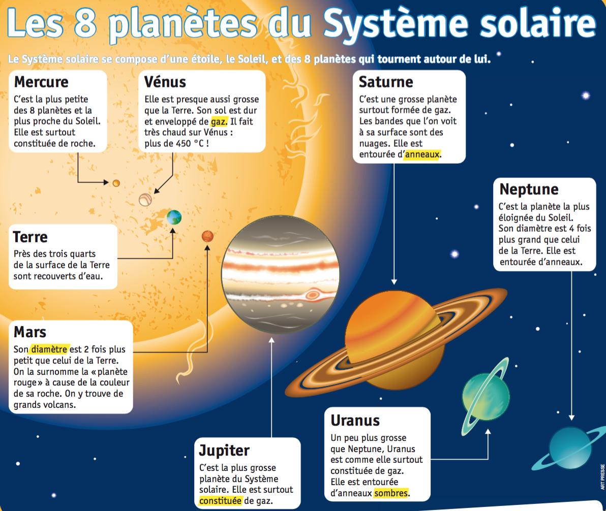 La Terre Dans Le Système Solaire En 6ème Les Clefs De L école